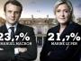 Selon les résultats définitifs, Macron a obtenu 24,01% et Le Pen 21,03%. Cette illustration avait été lancée à la télévision lors des premiers résultats.