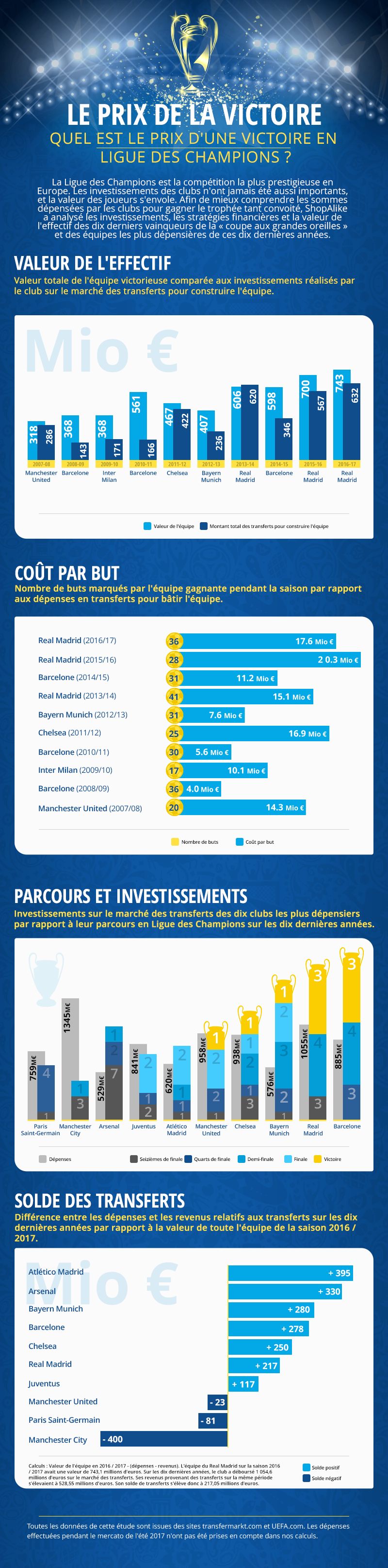 infographie-ligue-champ