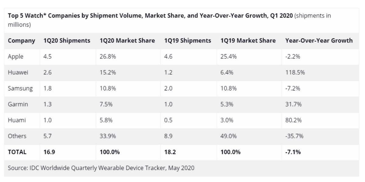 Dernières données sur le marché des smartwatchs par IDC